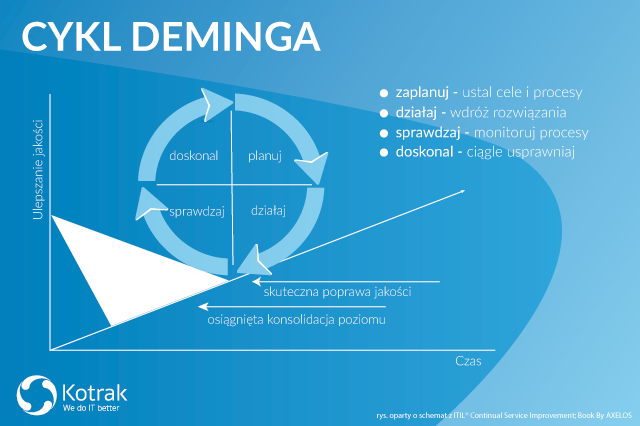 continual service improvement cykl deminga